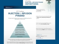 Injection & Infusion Pyramid